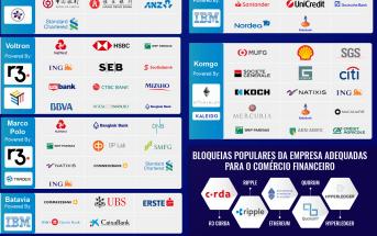 Consórcios Blockchain Empresas e Plataformas Populares de Blockchain para o Comércio Financeiro