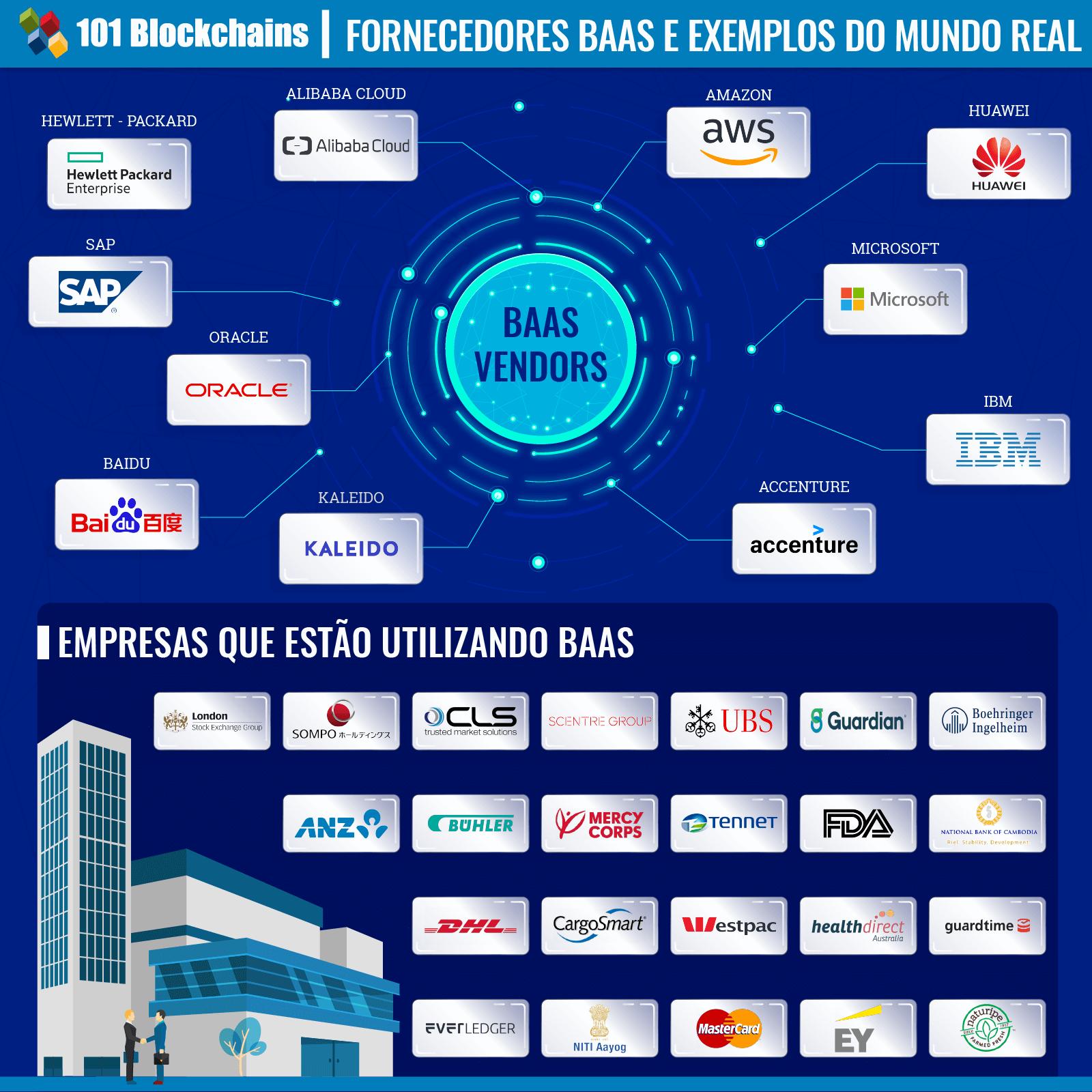 Fornecedores BAAS e Exemplos do Mundo Real