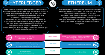 Hyperledger Vs Ethereum Infográfico
