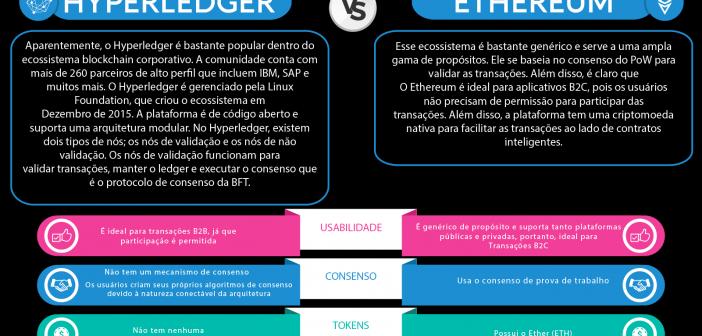 Hyperledger Vs Ethereum Infográfico