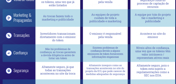 Oferta de Troca Inicial IEO