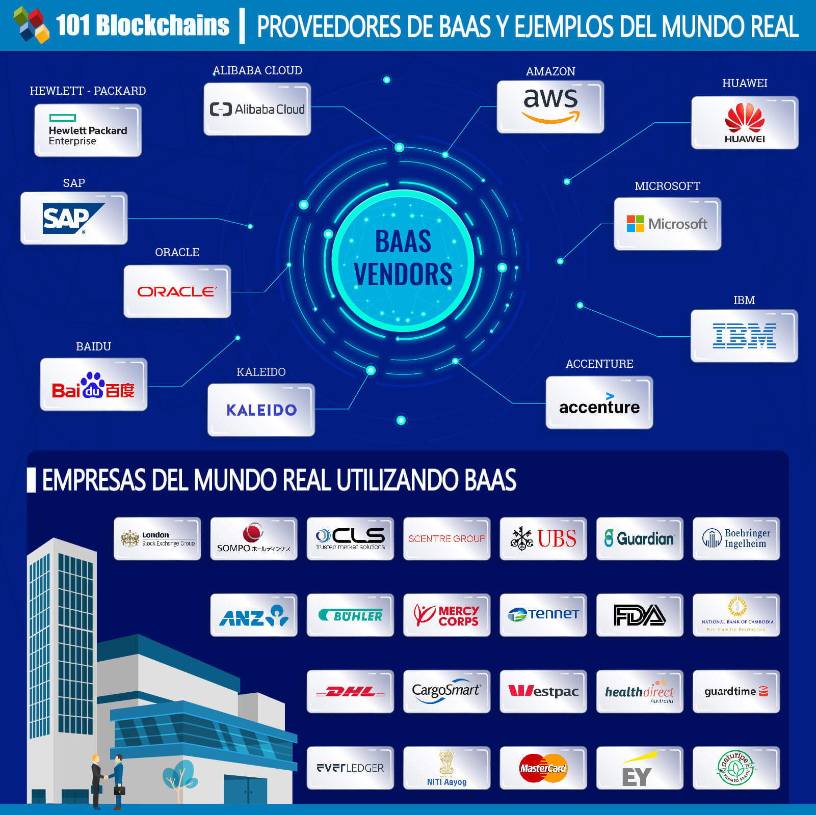 PROVEEDORES DE BLOCKCHAIN COMO SERVICIO BAAS Y EJEMPLOS DEL MUNDO REAL