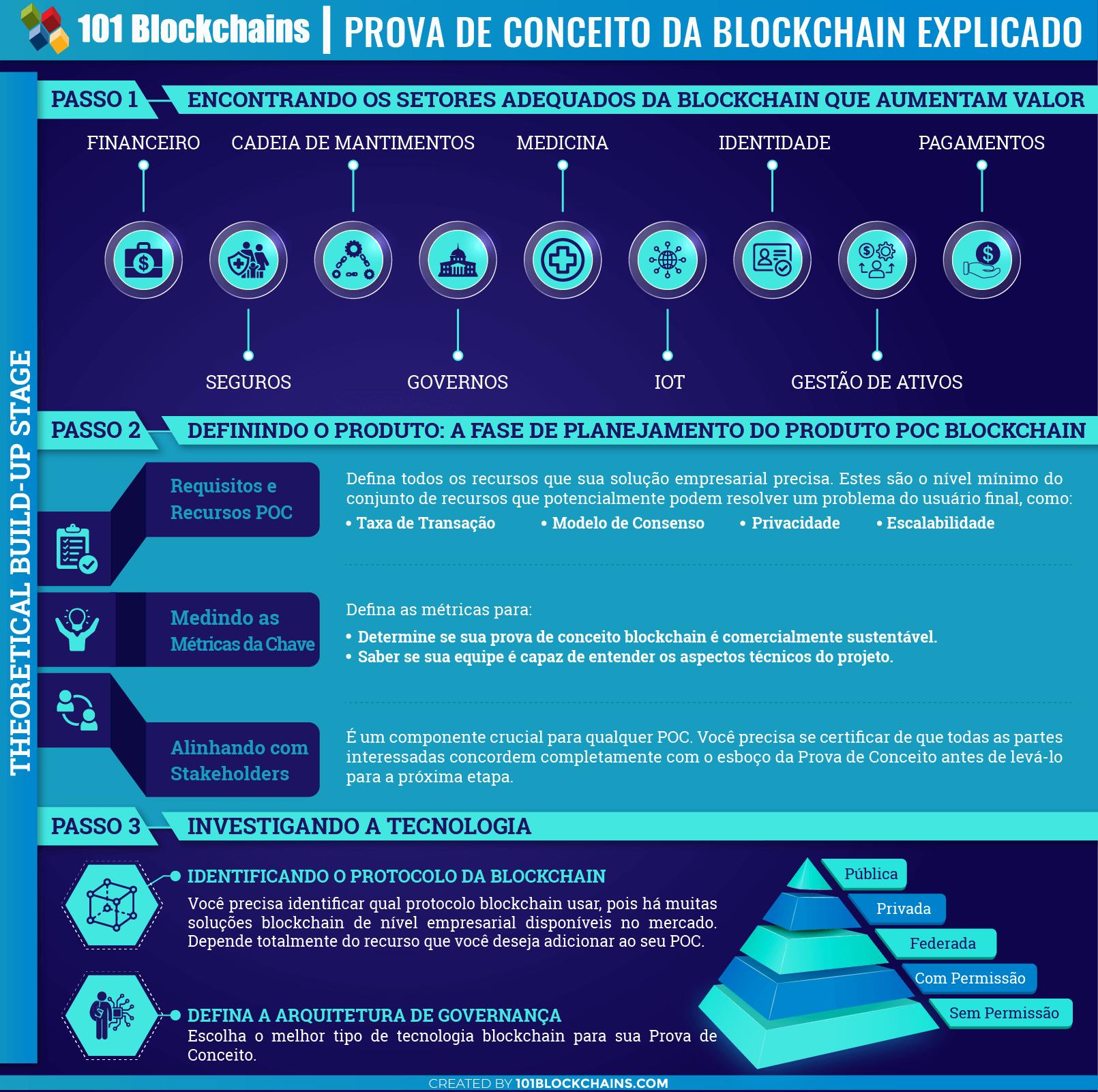 Prova de Conceito da Blockchain Explicado