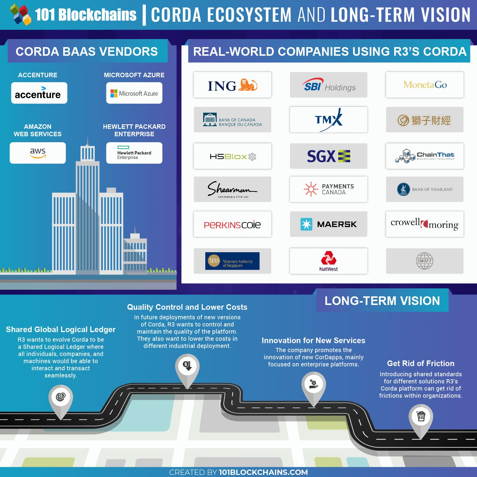 r3 corda blockchain infographic