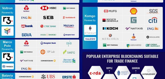 trade finance blockchain consortia