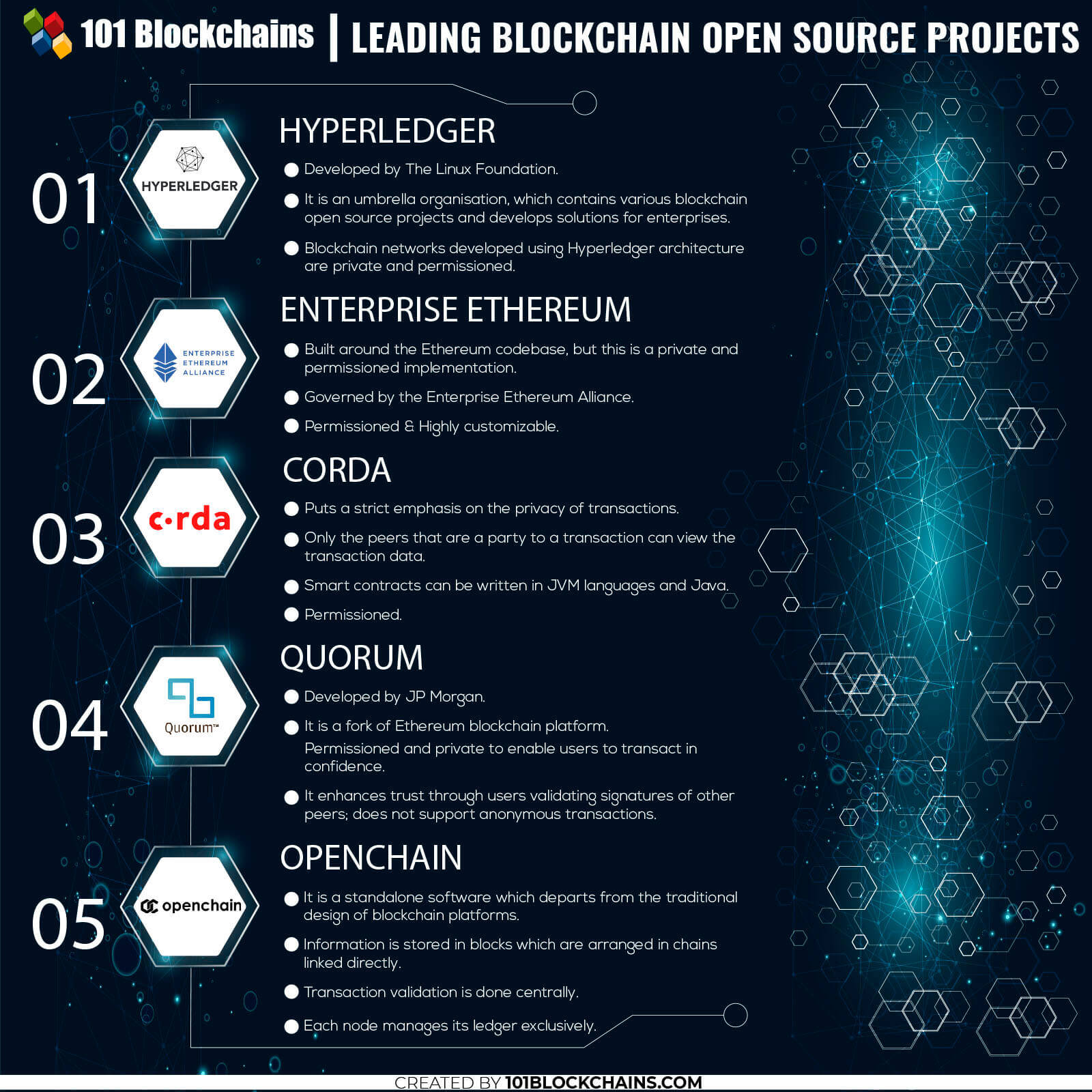 Blockchain Open Source