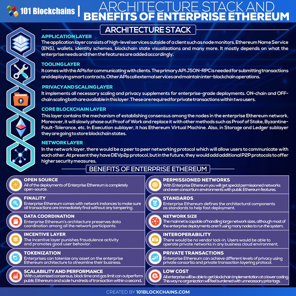 Enterprise Ethereum Blockchain Stack