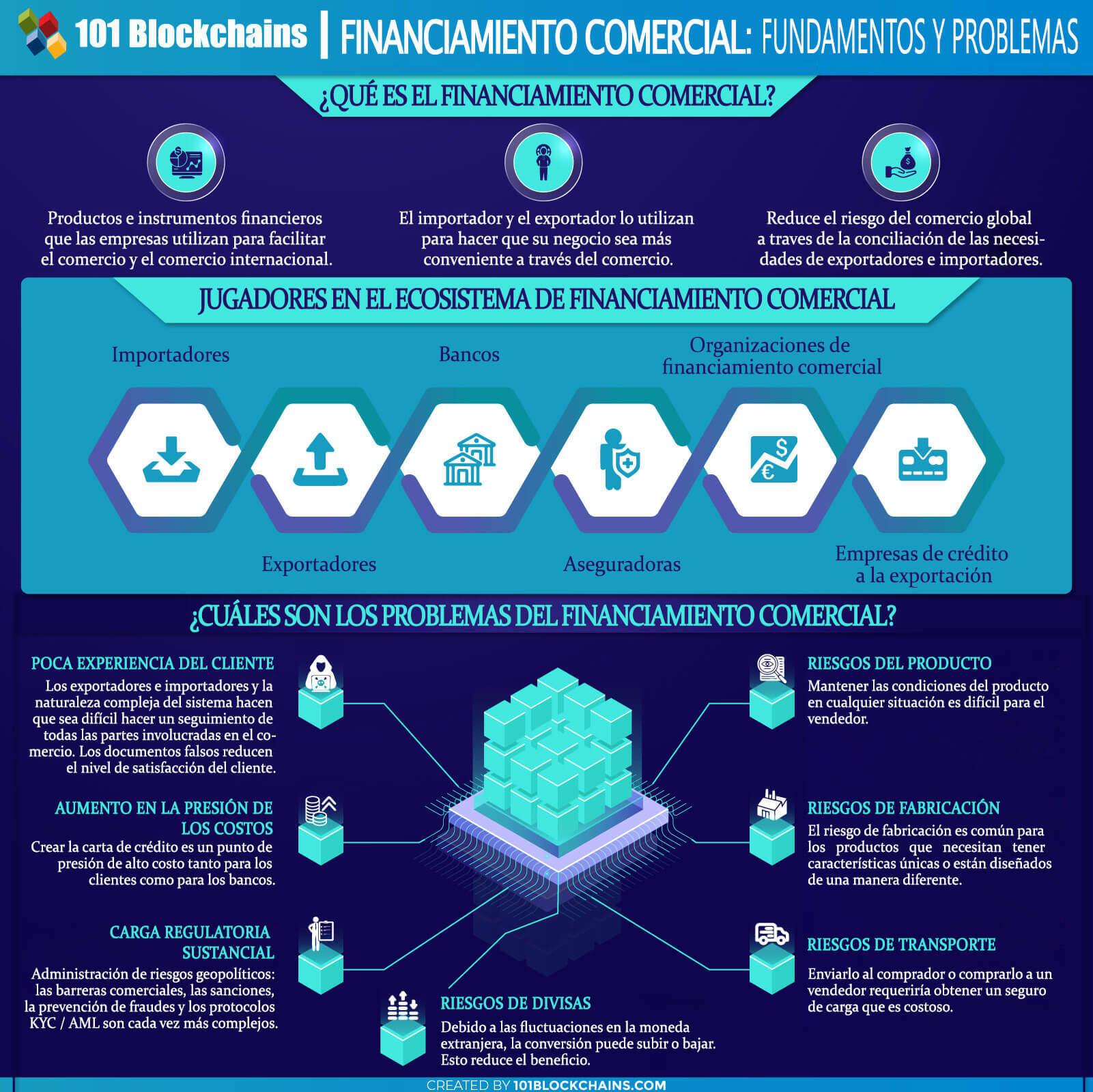 FINANCIAMIENTO COMERCIAL FUNDAMENTOS Y PROBLEMAS