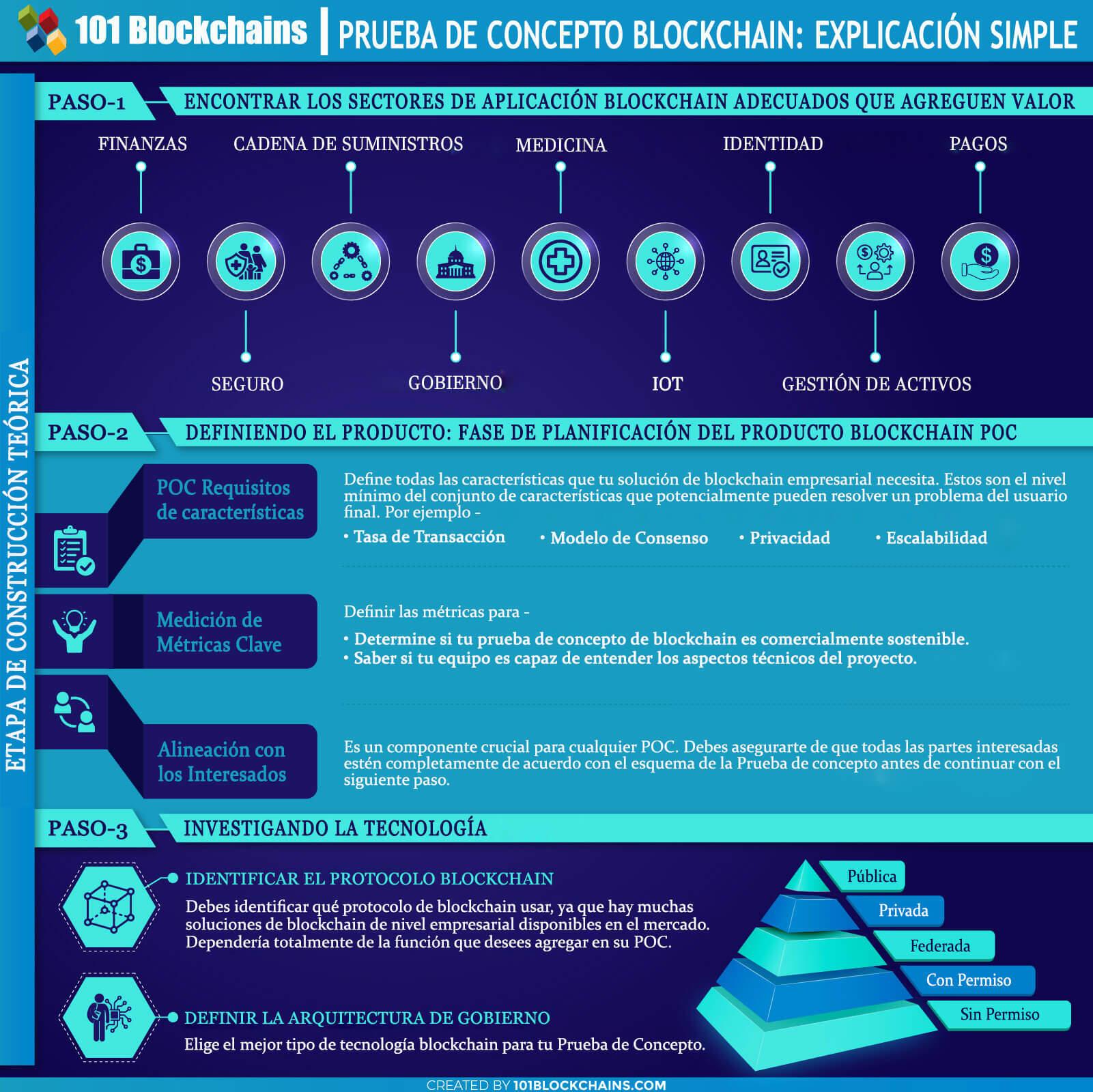 PRUEBA DE CONCEPTO BLOCKCHAIN EXPLICACIÓN SIMPLE - POC Empresarial