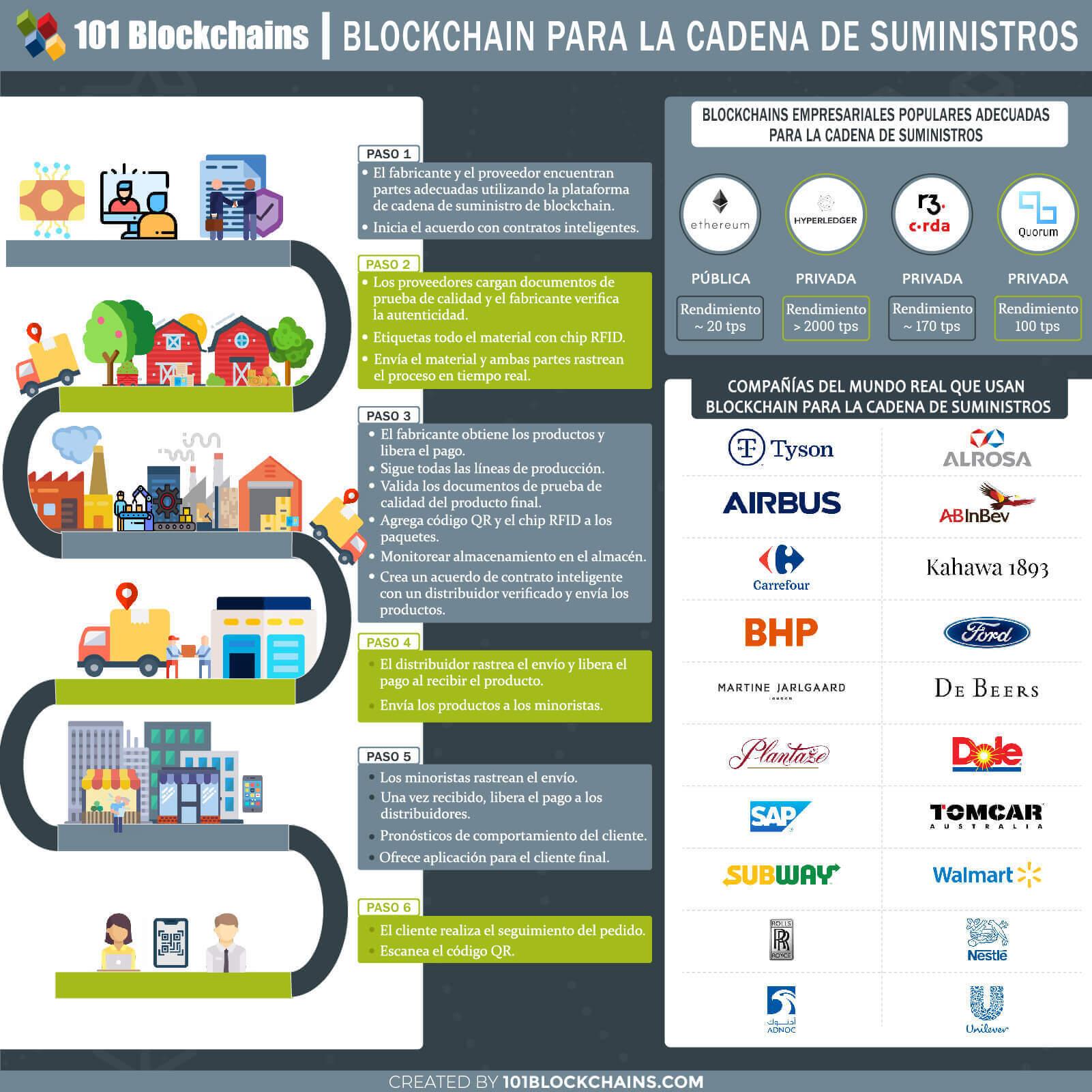 BLOCKCHAIN PARA LA CADENA DE SUMINISTROS