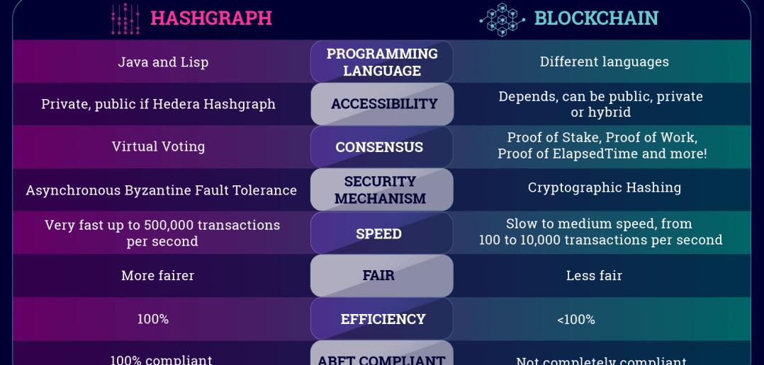 Hashgraph Vs Blockchain: A Detailed Comparision