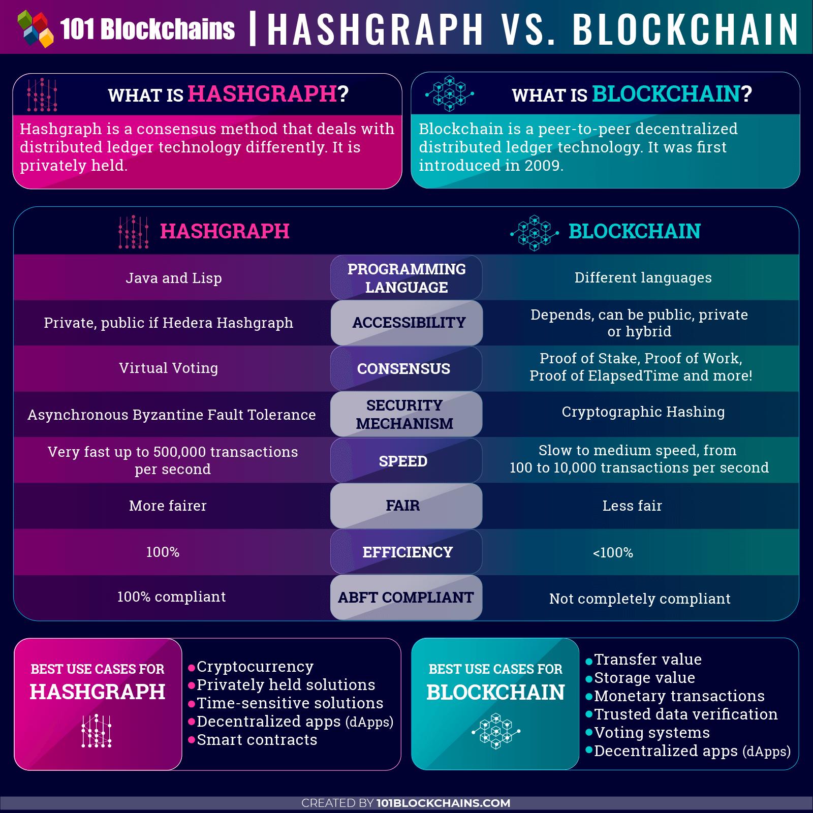 Hashgraph vs blockchain