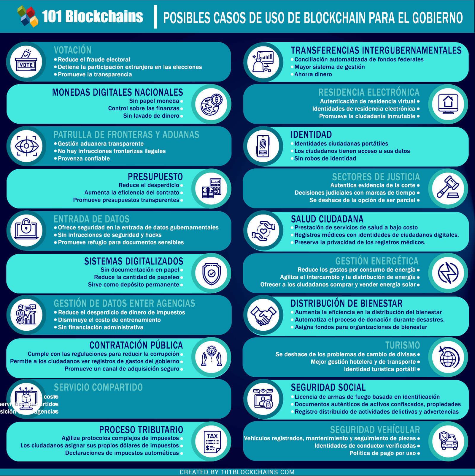POSIBLES CASOS DE USO DE BLOCKCHAIN PARA EL GOBIERNO