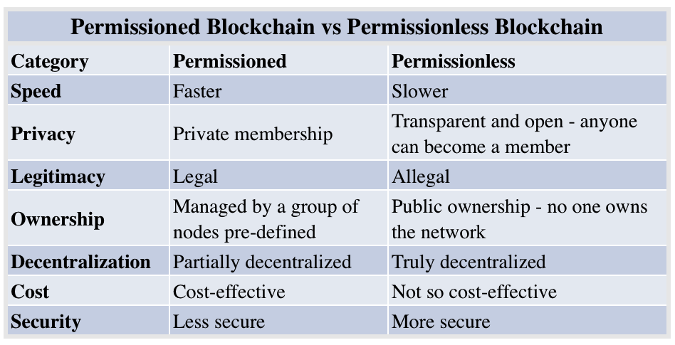 permissioned blockchain vs permissionless blockchain