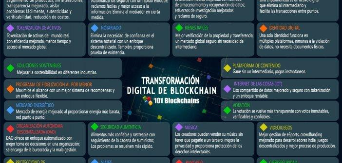 20+ CASOS DE USO DE LA TECNOLOGÍA BLOCKCHAIN