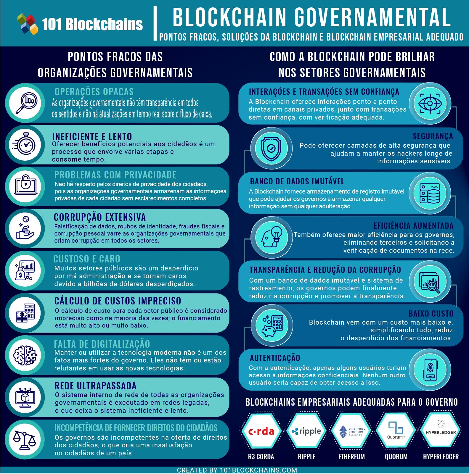 Blockchain Governamental 1 - Pontos fracos, SoluçΣes da Blockchain e Blockchain empresarial adequado
