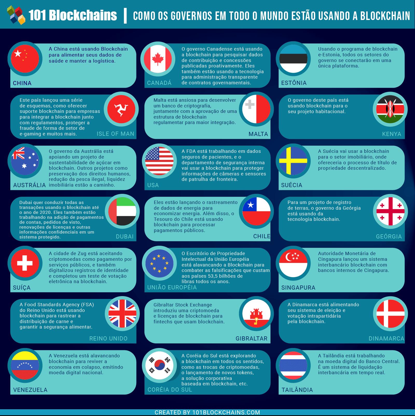 Blockchain Governamental 3 - Como os Governos em Todo o Mundo est╞o Usando a Blockchain