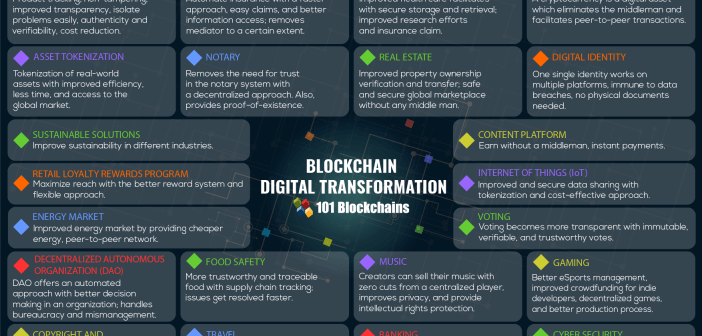 Blockchain Usage - List of Blockchain Technology Use Cases