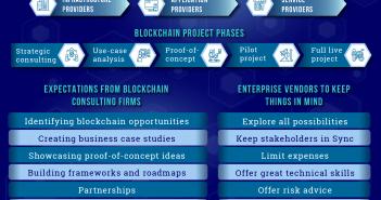 Blockchain Vendors