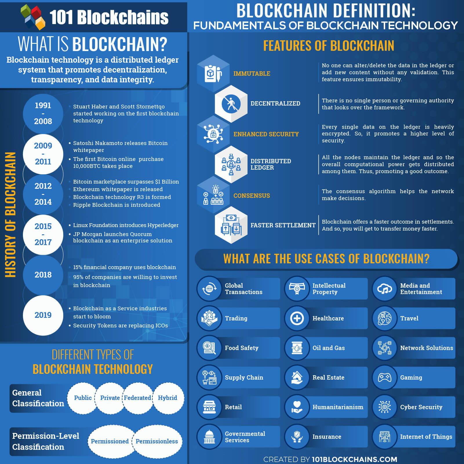 Определение блокчейн