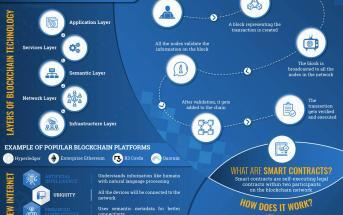 Blockchain technology explained infographics