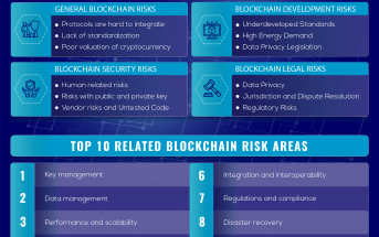 Blockchain Risks