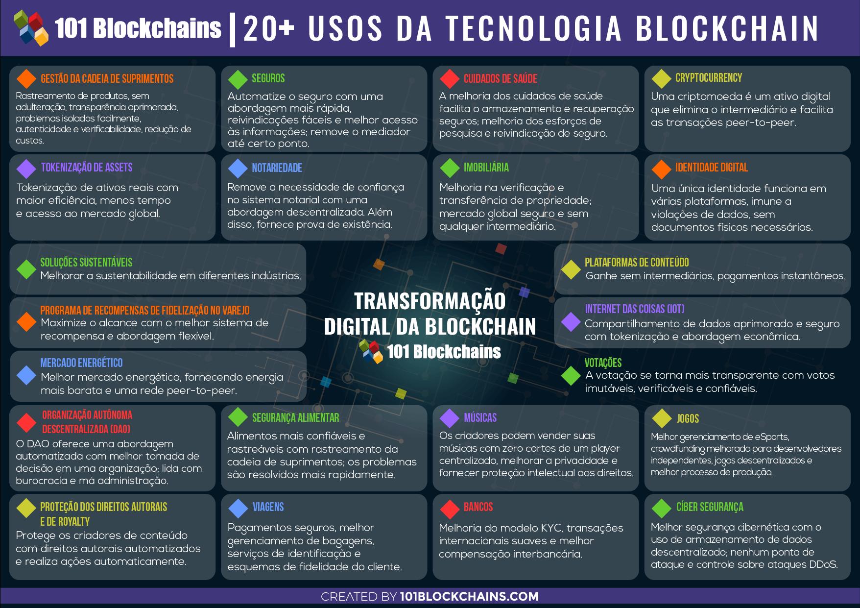 Casos de Uso da Tecnologia Blockchain