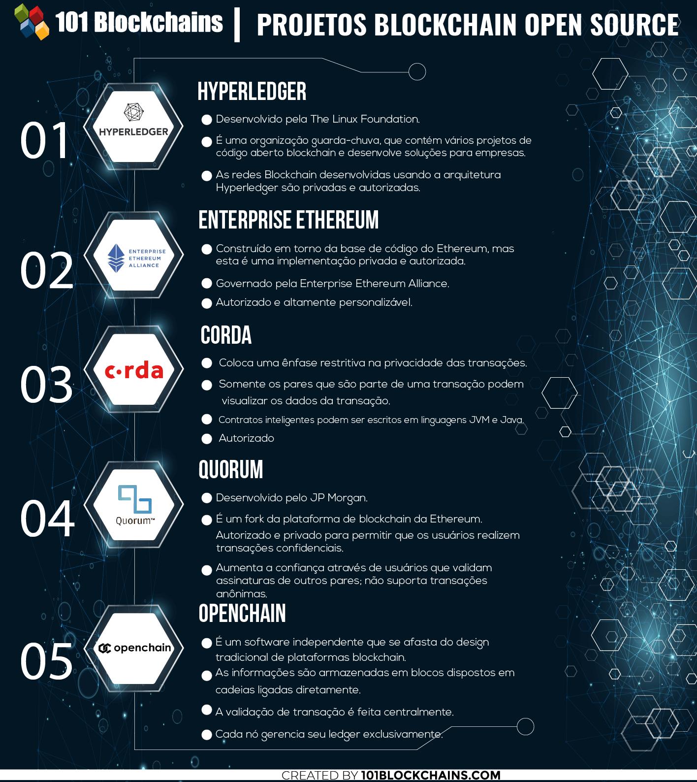Projetos Blockchain Open Source
