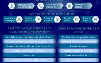 Vendedores de Blockchain Explicado