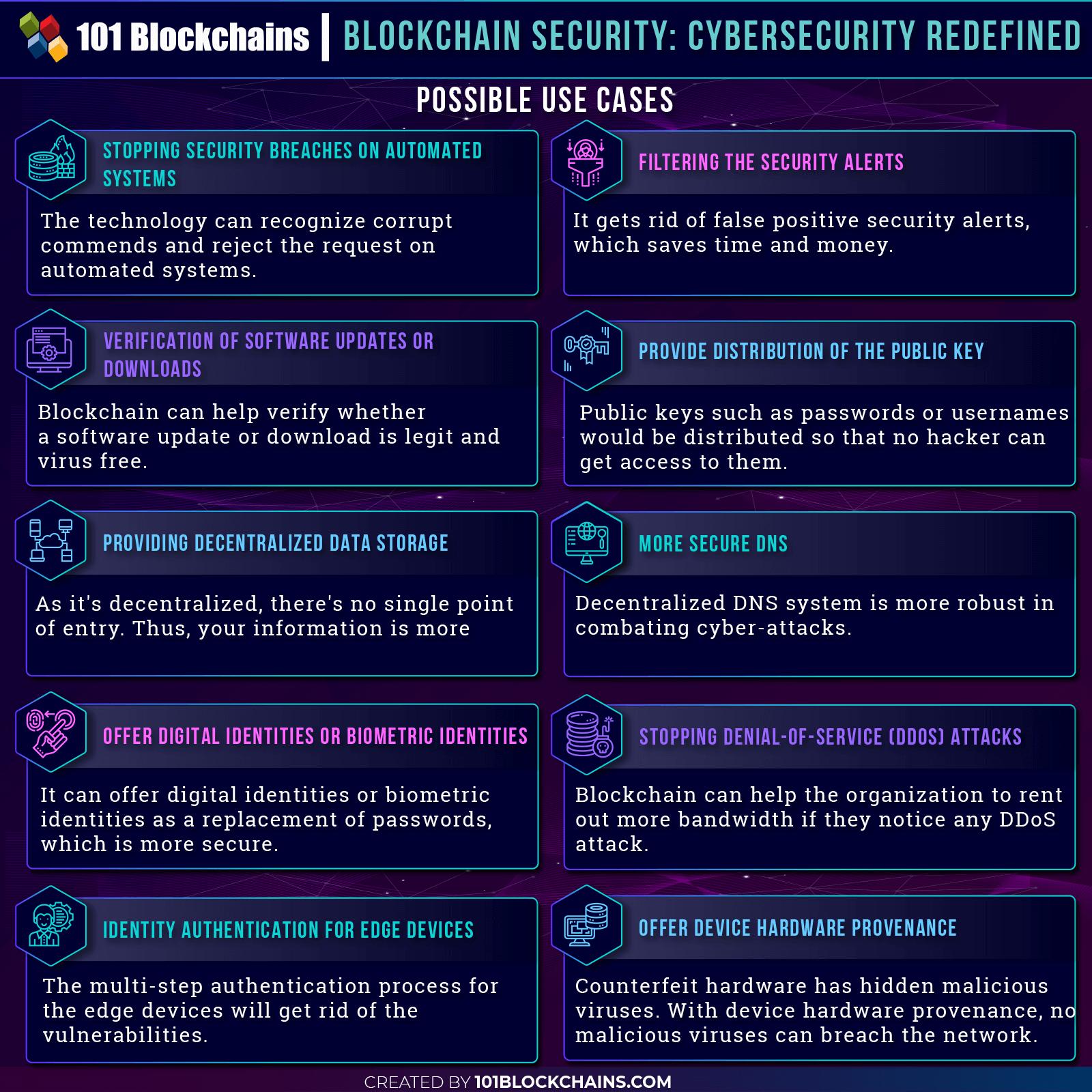 Blockchain Security: Premium Protection For Enterprises