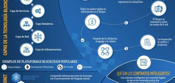 TECNOLOGÍA BLOCKCHAIN EXPLICADA