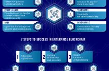 blockchain best practices