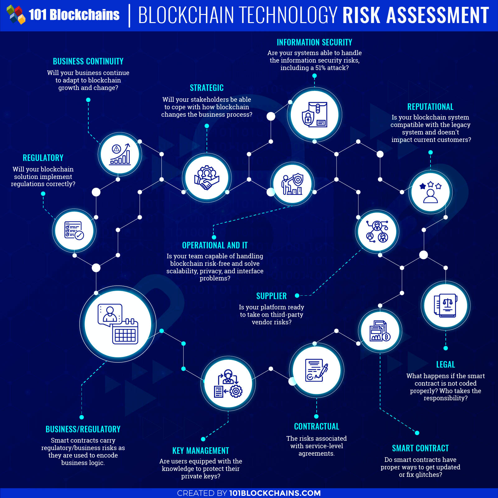 BLOCKCHAIN RISK ASSESSMENT
