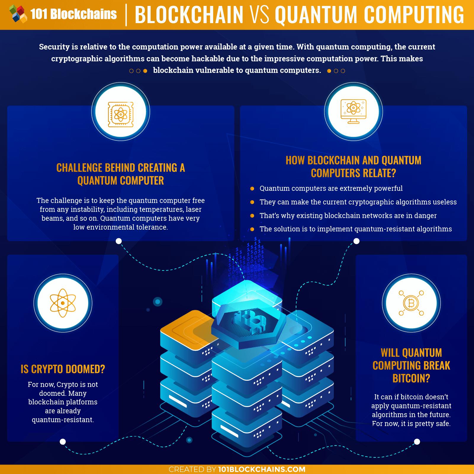 Blockchain and Quantum computing