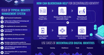 Digital Identity Blockchain