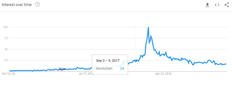 enterprise blockchain certification