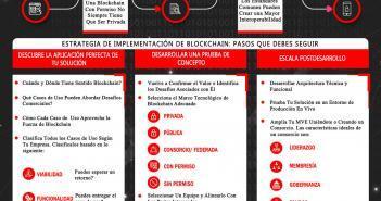 ESTRATEGIA DE IMPLEMENTACION DE BLOCKCHAIN