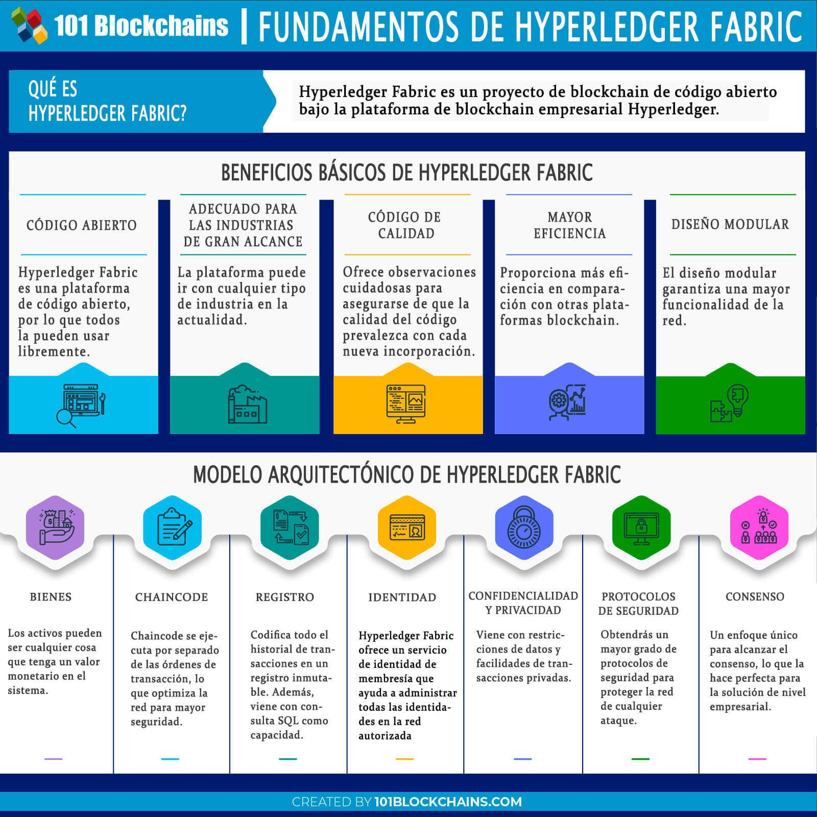 FUNDAMENTOS DE HYPERLEDGER FABRIC