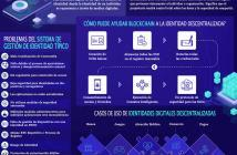 IDENTIDAD DIGITAL BLOCKCHAIN
