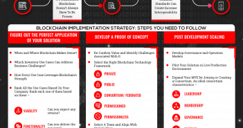 blockchain implementation strategy infographics