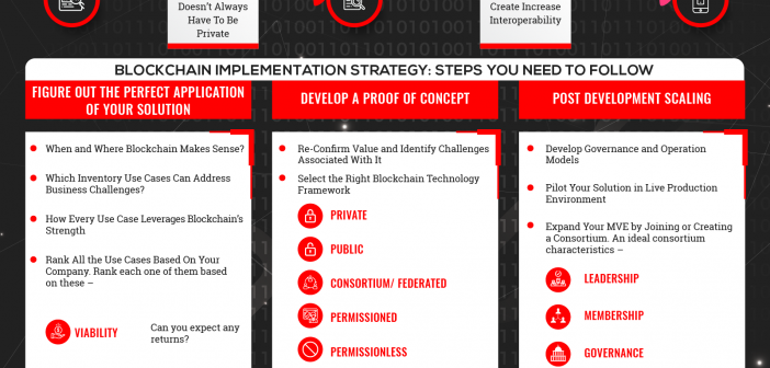 blockchain implementation strategy infographics