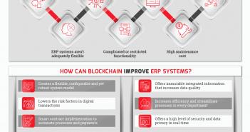 Blockchain and ERP