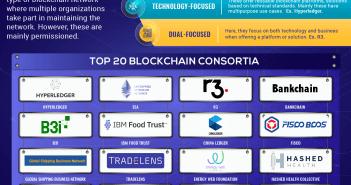 Top Blockchain Consortuim