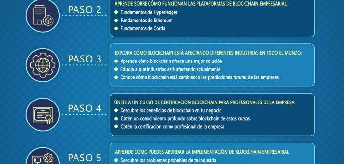 CÓMO APRENDER LA TECNOLOGÍA BLOCKCHAIN