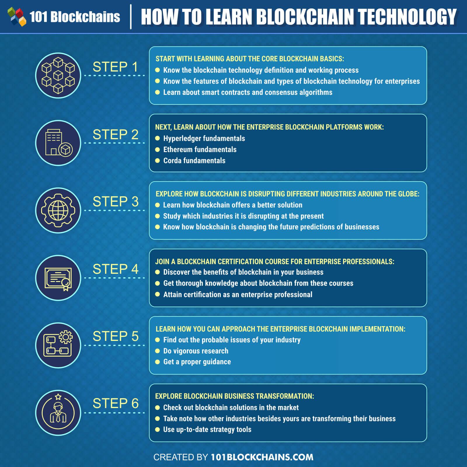 learn blockchain technology