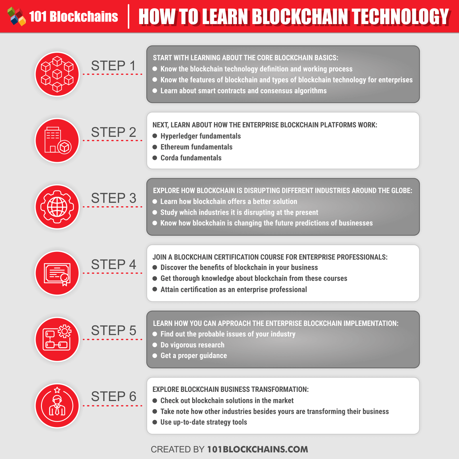 HOW TO LEARN BLOCKCHAIN