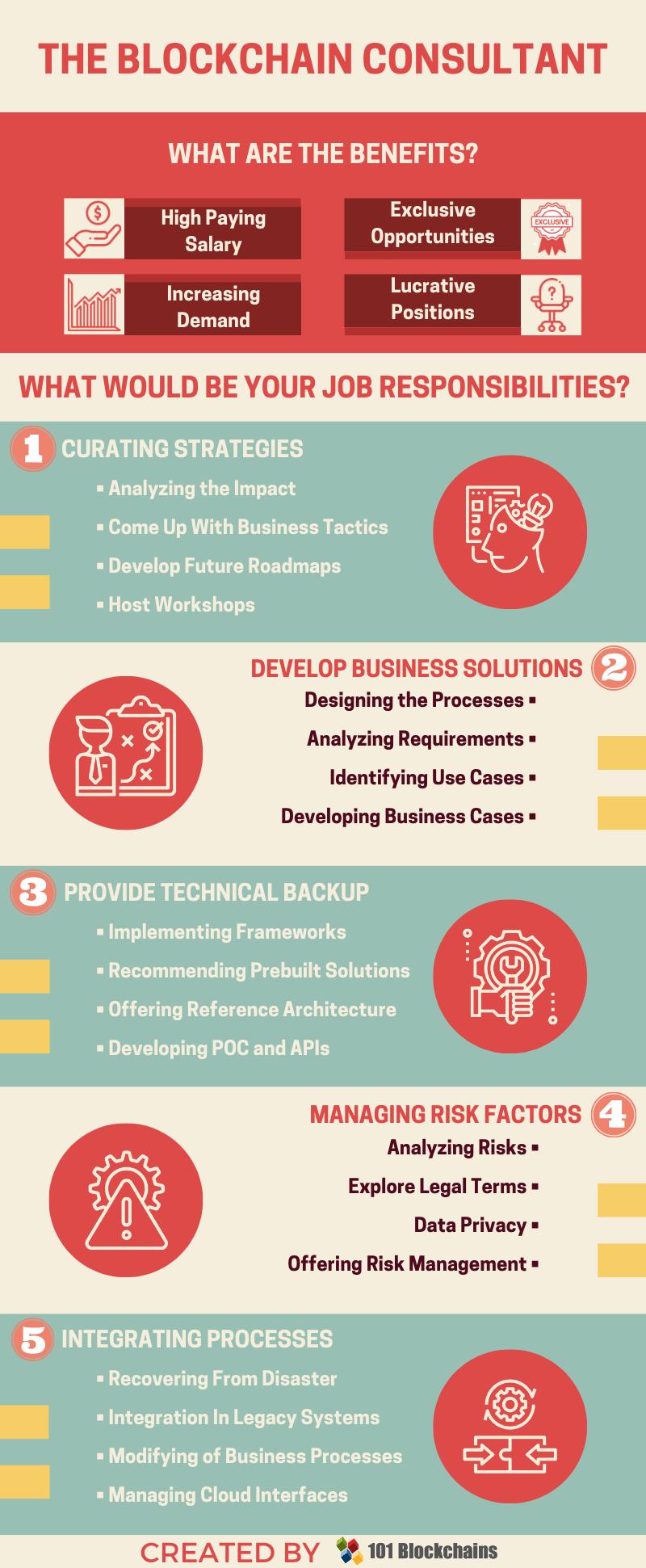 blockchain consultant jobs