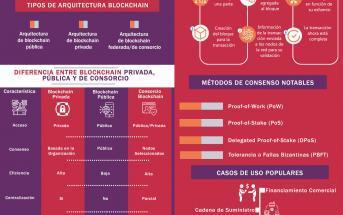 BLOCKCHAIN PARA PRINCIPIANTES