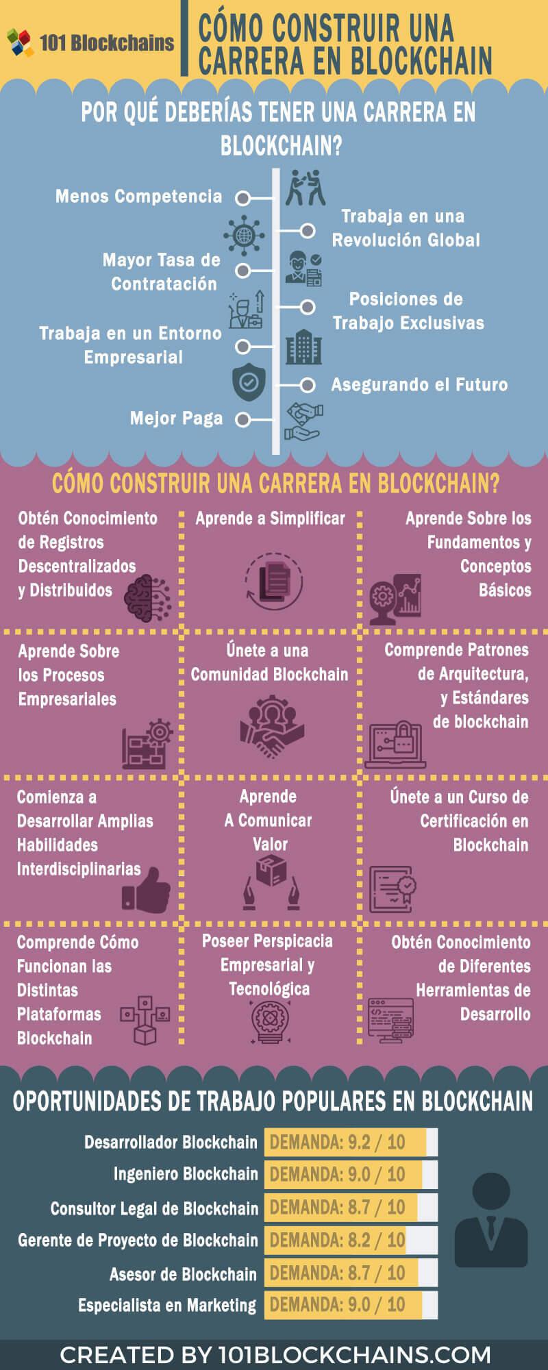 CÓMO CONSTRUIR UNA CARRERA EN BLOCKCHAIN
