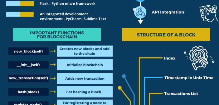 How to Build A Blockchain In Python